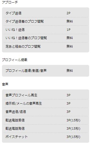 ハッピーメールのポイント表2