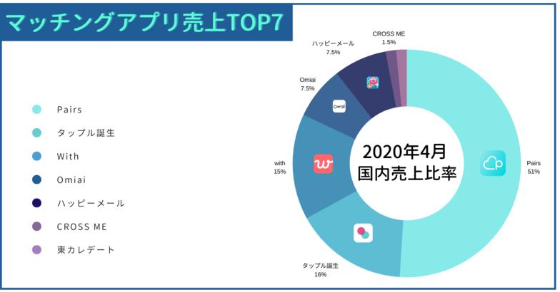 各マッチングアプリの売上(2020年4月)
