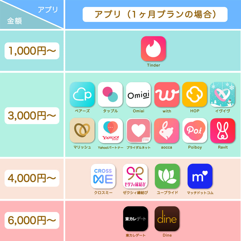 マッチングアプリの1ヶ月プランの料金